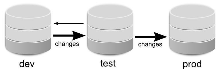 dev_test_prod_white