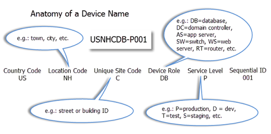 Naming Convention: What's In A Name?