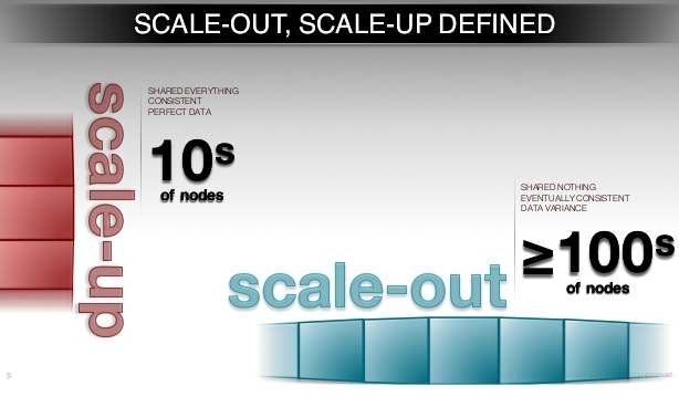 scale-out-and-scale-up-illustrated