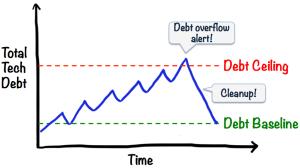 tech-debt-cute-line-graph