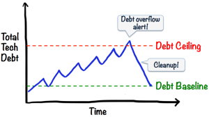 tech-debt-cute-line-graph