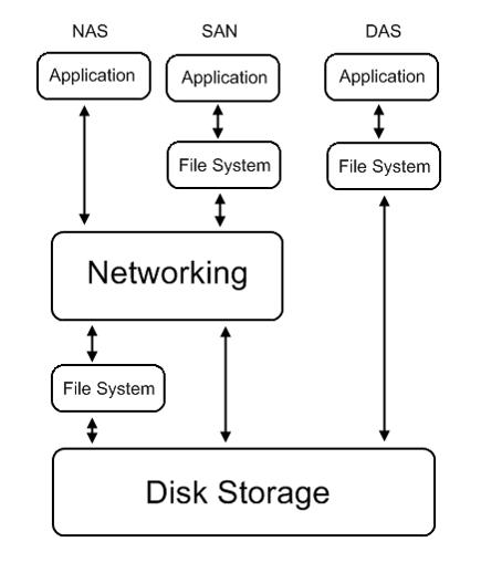NAS-SAN-DAS-diagram
