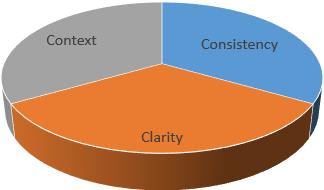 context-consistency-clarity