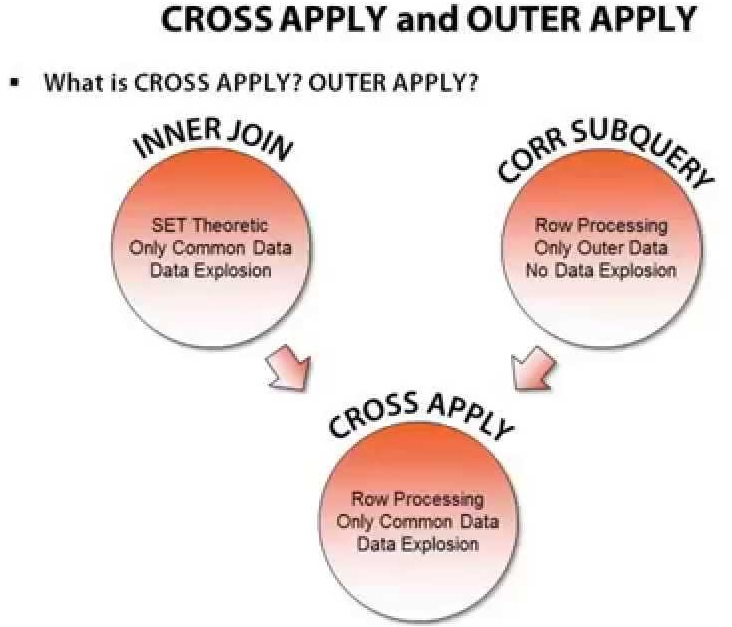 cross apply explained vs inner join and correlated-subquery